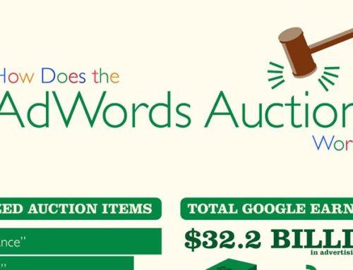 Ecco come funziona Google Adwords (con infografica)