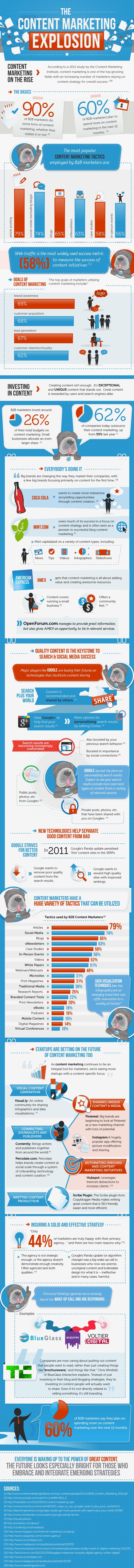 Il nuovo trend è il marketing dei contenuti? Infografica