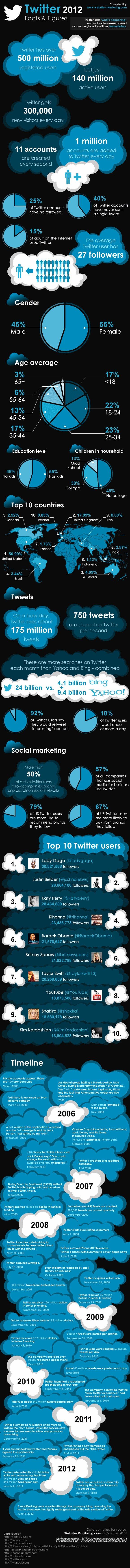Twitter 2012 - Fatti e cifre (infografica)