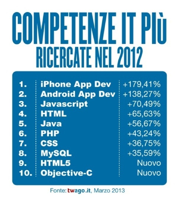 programmatori di app per iPhone